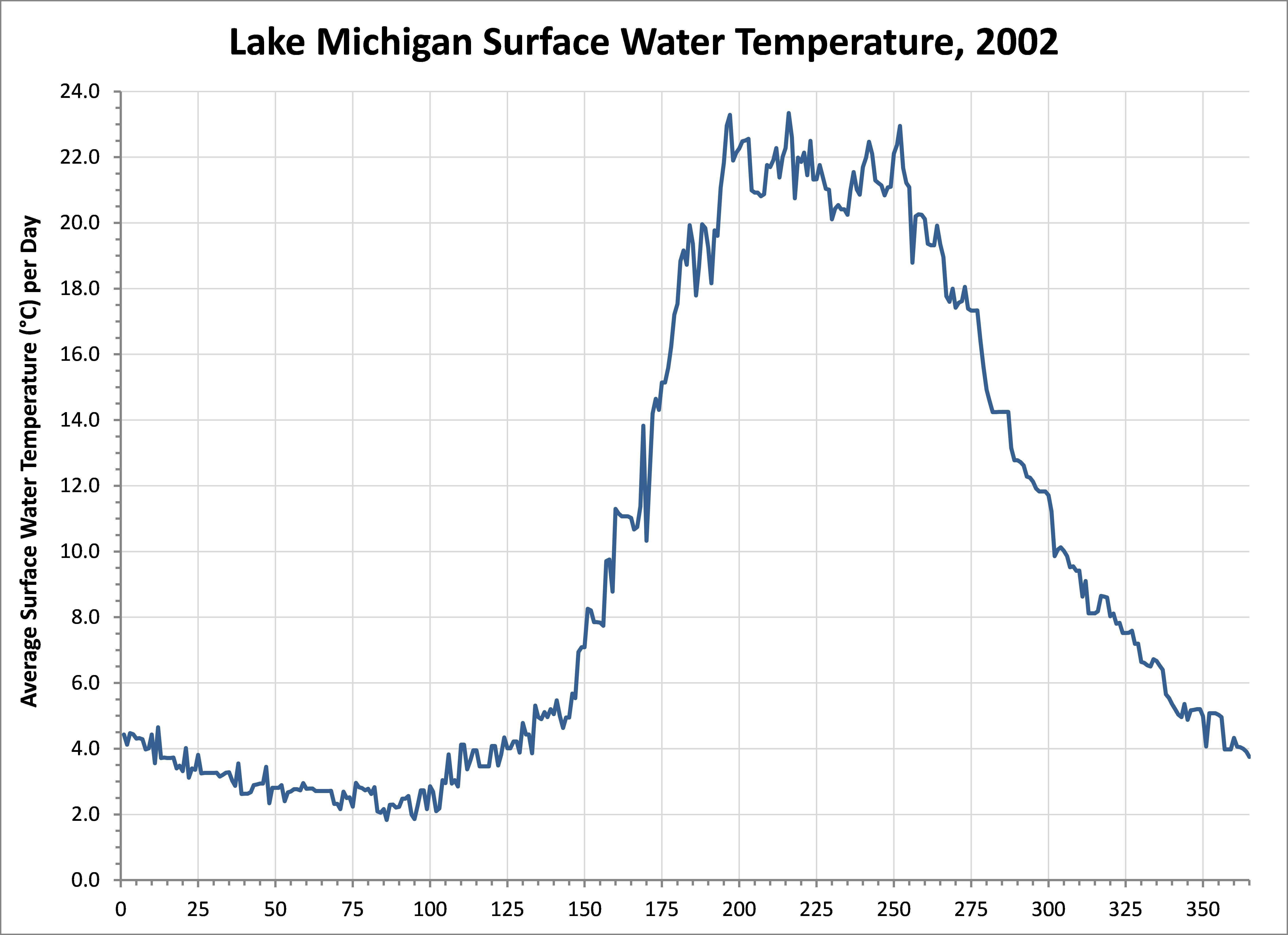 Lake Erie Water Tempature 38